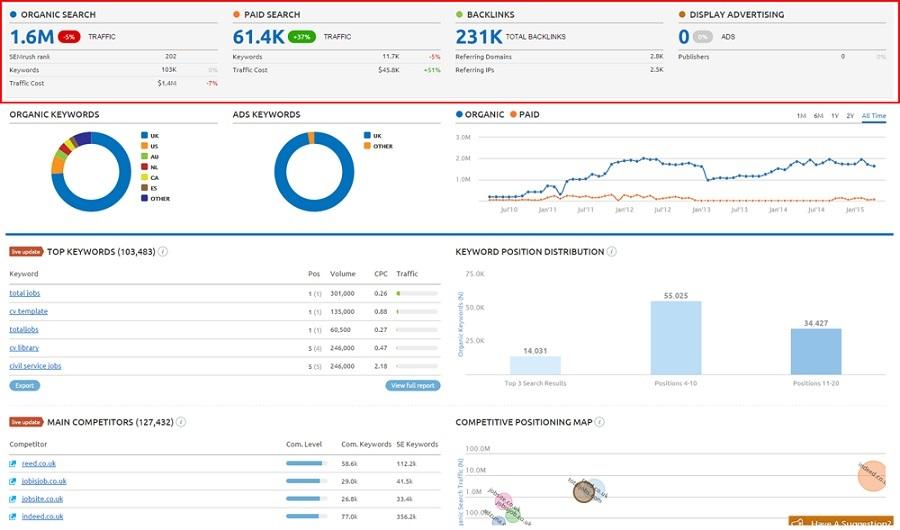 semrush content marketing metrics
