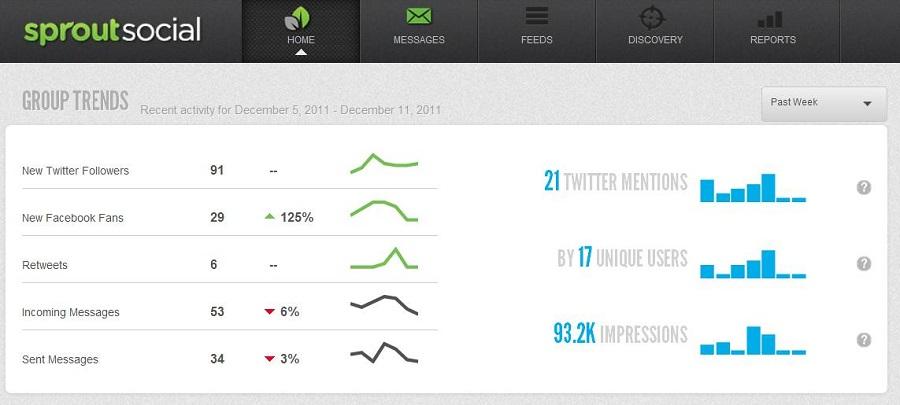 social media metrics sprout social