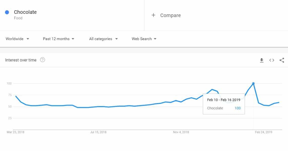 chocolate google trends worldwide